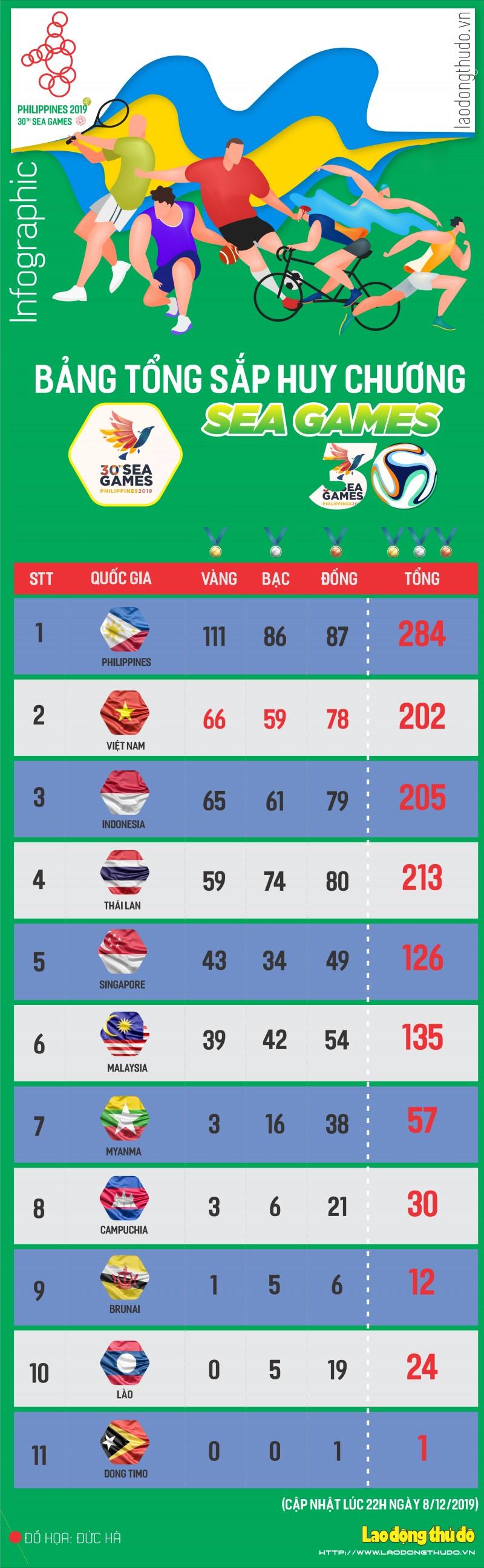 infographics bang xep hang sea games 30 ngay vang cua the thao viet nam