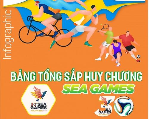 Infographics: Bảng xếp hạng SEA Games 30 - Thể thao Việt Nam tụt xuống vị trí thứ 3
