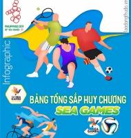 Infographics: Thể thao Việt Nam vượt chỉ tiêu đứng thứ 2 bảng xếp hạng SEA Games 30