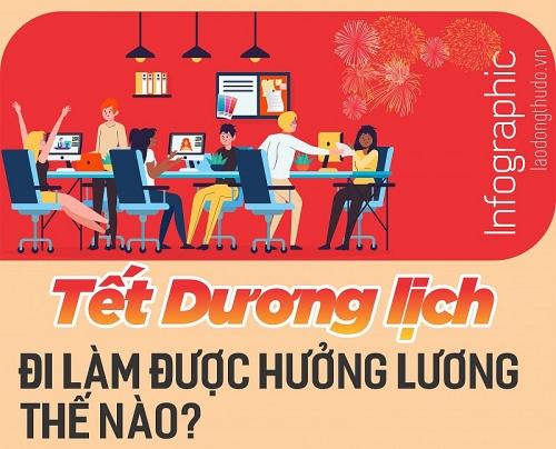 Infographic: Tết Dương lịch đi làm được hưởng lương thế nào?
