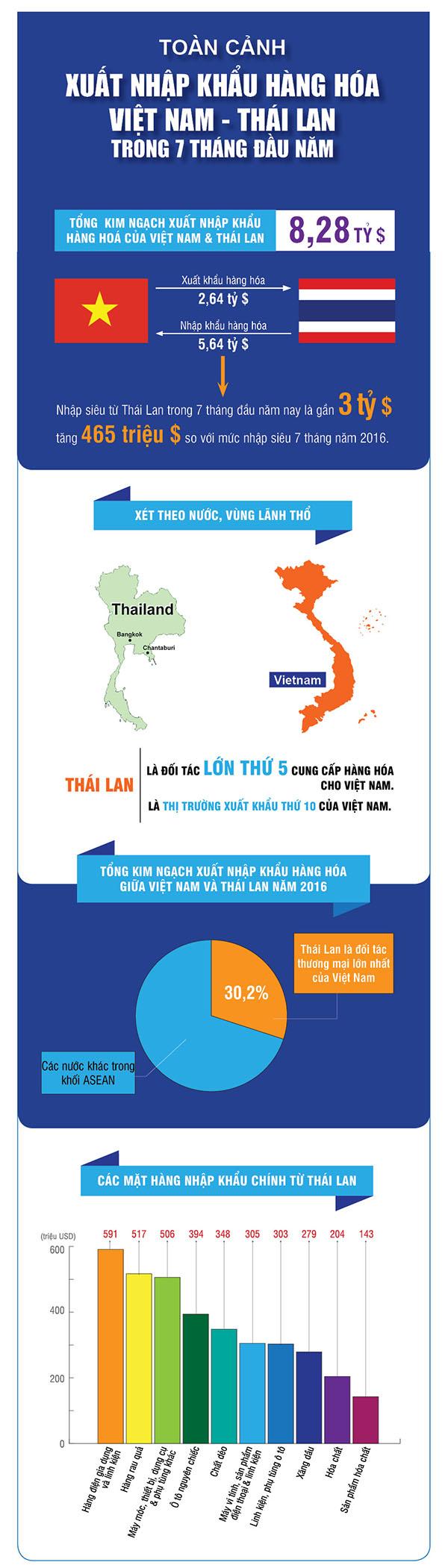 Hàng Thái Lan đang đổ bộ vào Việt Nam dần chiếm lĩnh thị trường