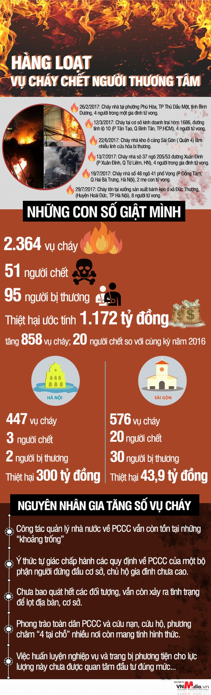 infographic giat minh ve con so chay no gay chet nguoi tren ca nuoc
