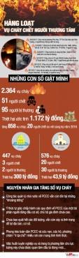 (Infographic) - Giật mình về con số cháy nổ gây chết người trên cả nước