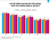 Chỉ số niềm tin người tiêu dùng Việt Nam cao kỷ lục trong 5 năm qua