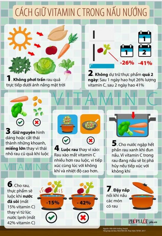 [Infographic]: Cách giữ Vitamin C trong nấu nướng