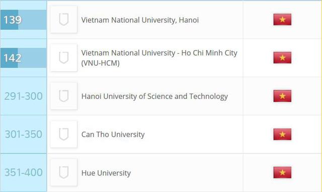 xep hang dai hoc chau a 2017 dai hoc quoc gia ha noi duy tri vi tri 139
