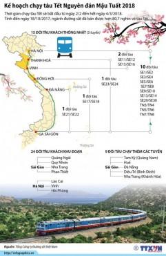[Infographics] Kế hoạch chạy tàu Tết Nguyên đán Mậu Tuất 2018