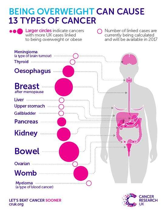 Tại sao béo phì dễ bị ung thư?