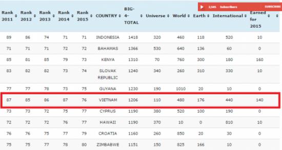 Việt Nam tăng 11 bậc trên bảng xếp hạng nhan sắc thế giới