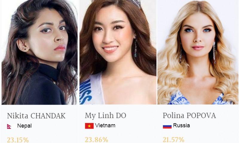 Hoa hậu Đỗ Mỹ Linh dẫn đầu bảng bình chọn của Miss World