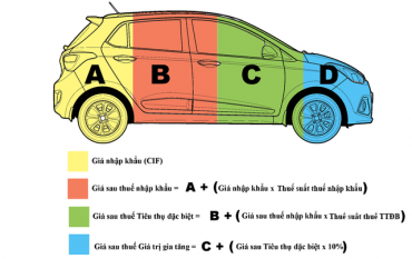 Từ 1/1/2018 chính thức giảm thuế cho ôtô dưới 2.000 cc