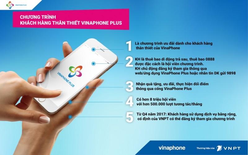 VinaPhone Plus có hơn 8,5 triệu hội viên tham gia
