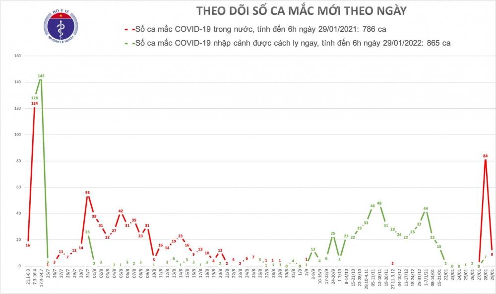 Thêm 9 ca mắc mới Covid-19 liên quan đến ổ dịch tại Hải Dương và Quảng Ninh