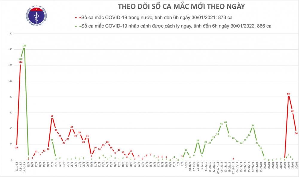 Sáng 30/1, Việt Nam ghi nhận thêm 34 ca mắc Covid-19 trong cộng đồng