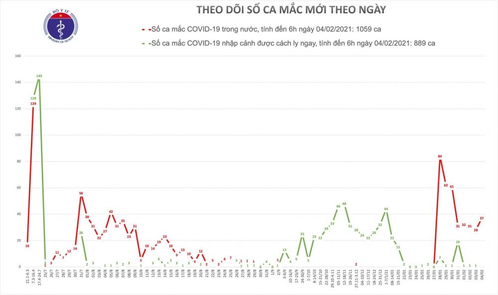 Hải Dương ghi nhận thêm 37 ca mắc mới Covid-19 trong cộng đồng