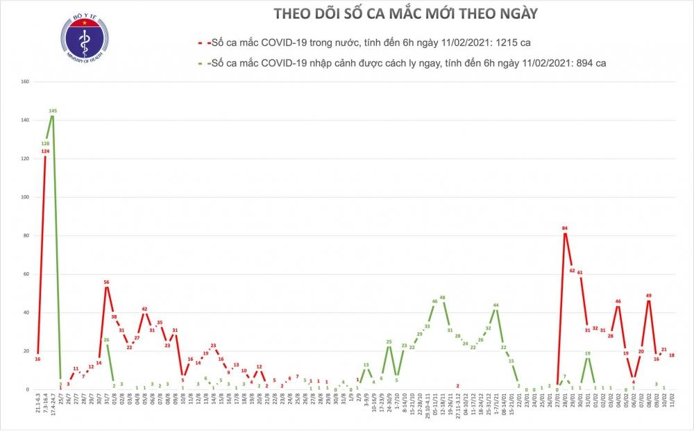 Sáng 30 Tết, Hải Dương và Quảng Ninh ghi nhận thêm 18 ca mắc mới Covid-19