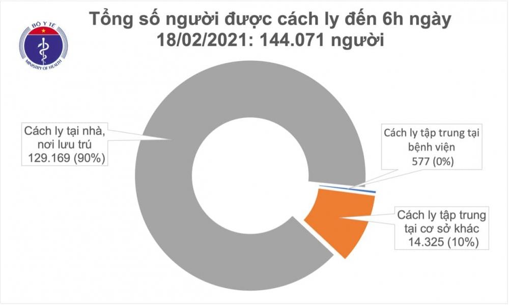 Sáng 18/2, Việt Nam không ghi nhận ca mắc mới, có 104 bệnh nhân âm tính với SARS-CoV-2