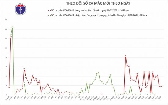 Sáng 19/2, Việt Nam chưa có thêm ca mắc mới Covid-19