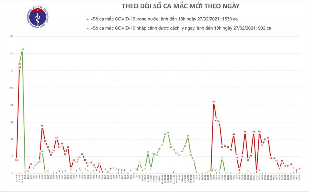 Chiều 27/2, thêm 6 ca mắc Covid-19 ghi nhận tại Hải Dương