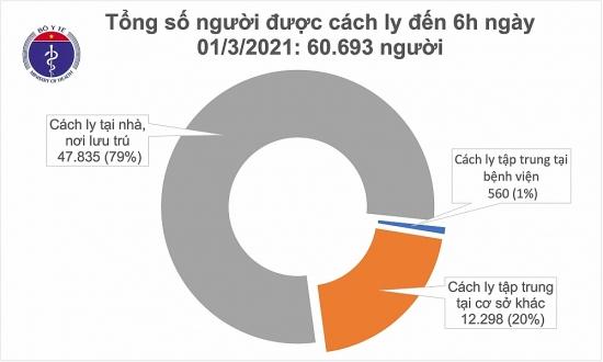 Sáng 1/3, Việt Nam không ghi nhận ca mắc mới Covid-19