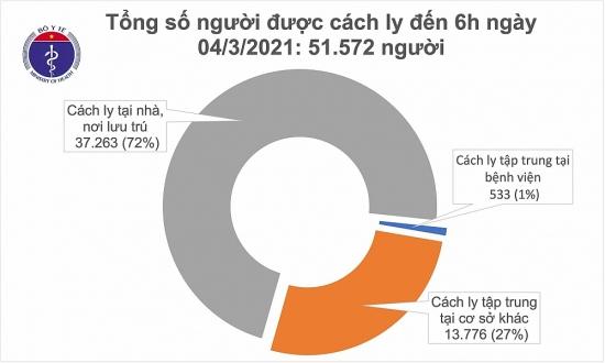 Sáng 4/3, Việt Nam không ghi nhận ca mắc mới Covid-19