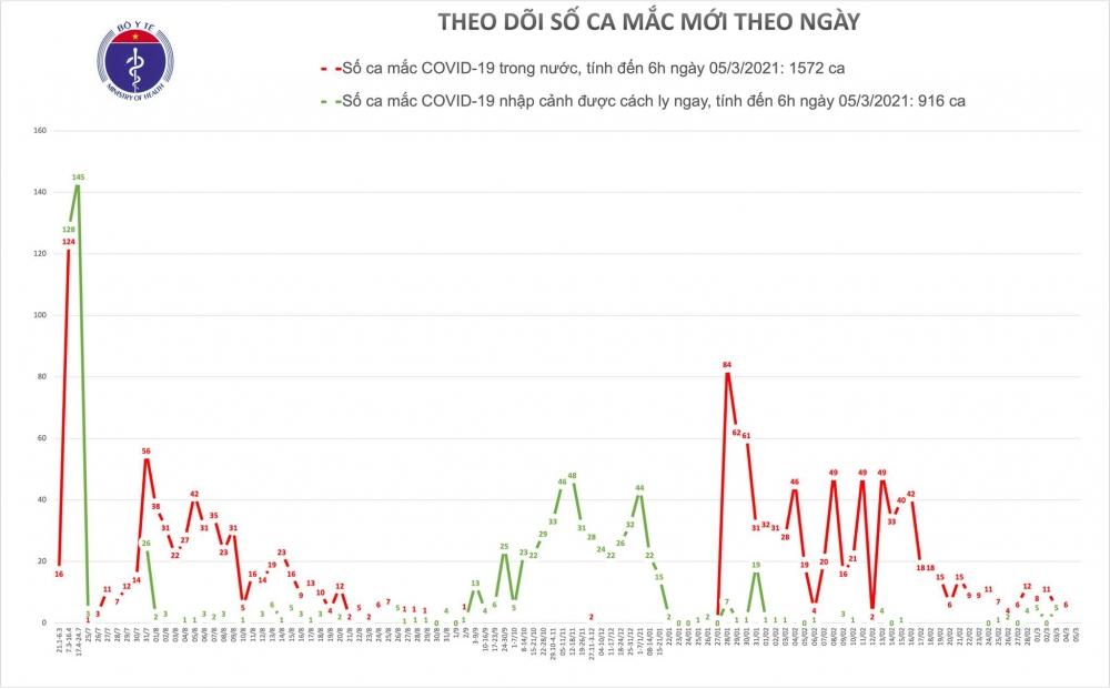 Sáng 5/3, Việt Nam không ghi nhận ca mắc mới Covid-19