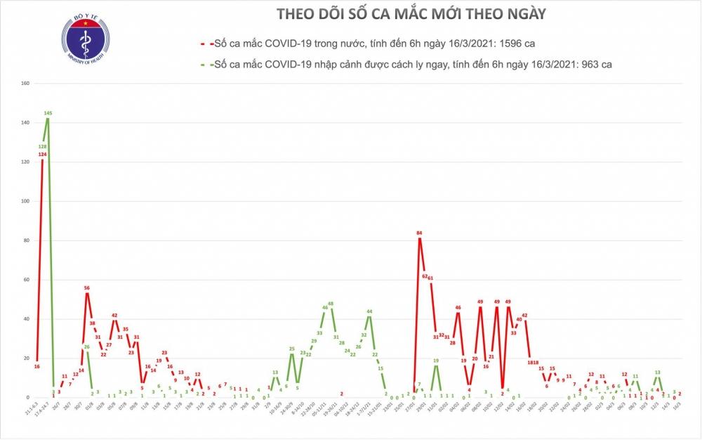 Hải Dương ghi nhận thêm 2 ca mắc mới ở huyện Kim Thành