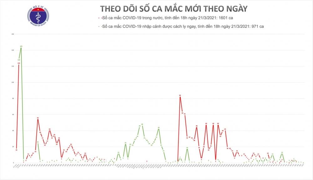 24 giờ qua Việt Nam chưa ghi nhận ca mắc mới Covid-19