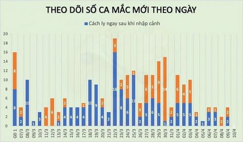 Thêm một buổi sáng Việt Nam không ghi nhận ca mắc mới COVID-19