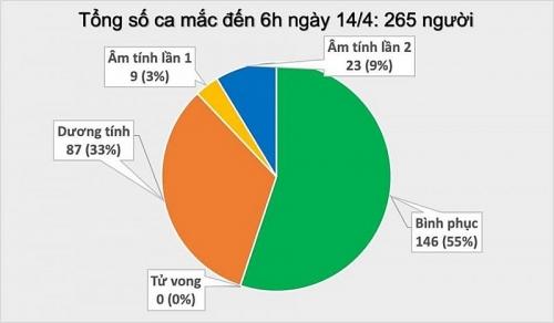 Sáng 14/4, chưa có ca mắc Covid-19 mới, tuyệt đối không được chủ quan phòng chống dịch