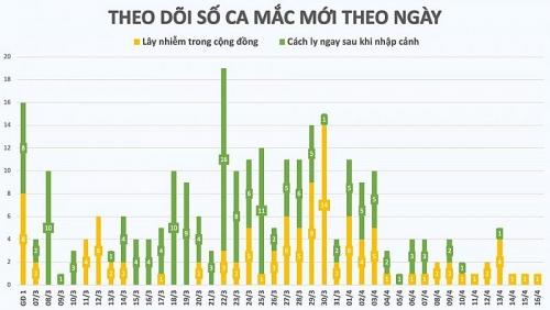 Ghi nhận ca mắc mới COVID-19, trú tại một thôn hẻo lánh ở huyện Đồng Văn - Hà Giang