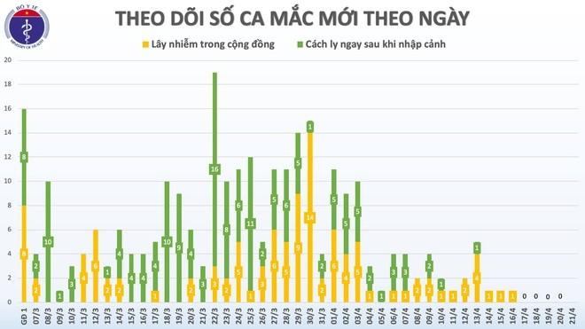 Sáng 21/4, ngày thứ 5 liên tiếp Việt Nam chưa có ca mắc mới Covid-19