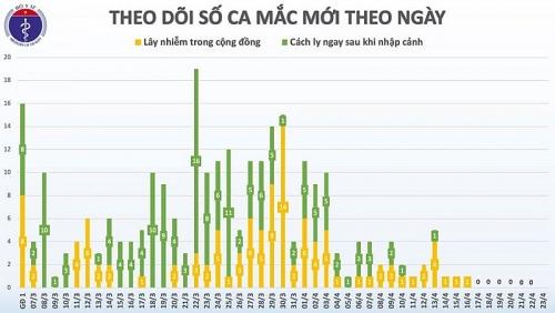 Lần đầu tiên liên tiếp 1 tuần, Việt Nam chưa có ca mắc mới COVID-19