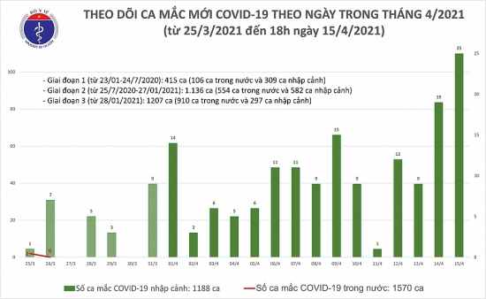 Thêm 21 ca mắc mới Covid-19 là các ca nhập cảnh