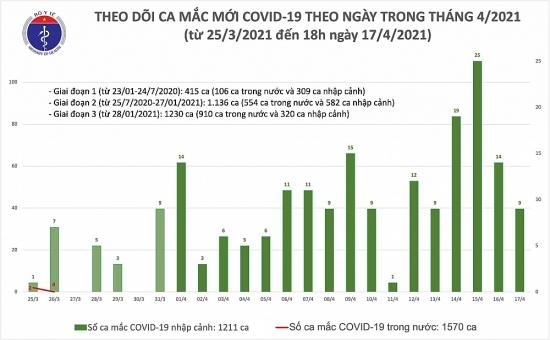 Thêm 8 ca mắc Covid-19 được cách ly tại Kiên Giang, Khánh Hoà và Đà Nẵng