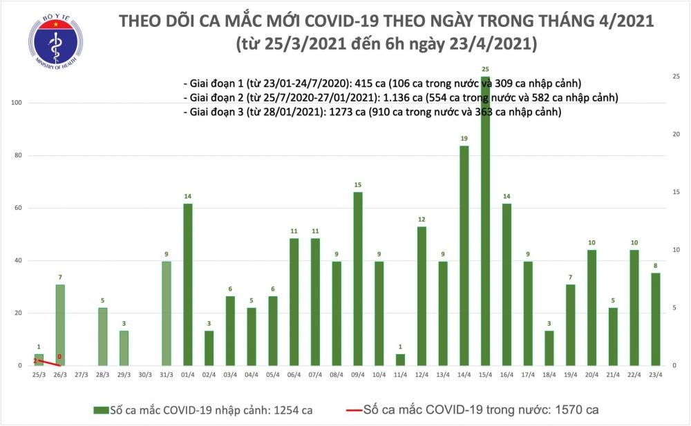 Sáng 23/4, Việt Nam ghi nhận thêm 8 ca mắc Covid-19