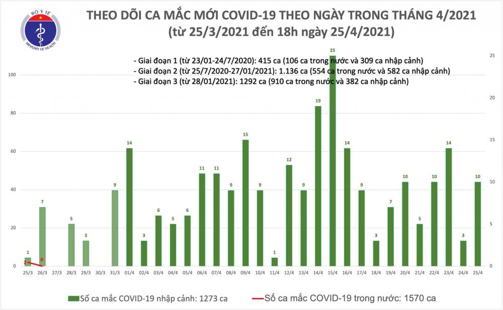 Việt Nam thêm 10 ca Covid-19 nhập cảnh