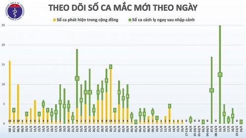 Dịch Covid-19 ngày 24/5: 38 ngày Việt Nam không có ca lây nhiễm trong cộng đồng
