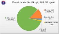 Thêm 1 ca mắc mới, Việt Nam có 327 bệnh nhân Covid-19