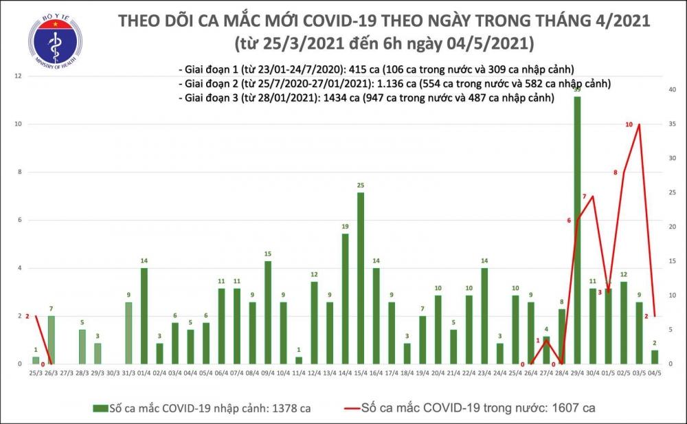 Thêm 2 người mắc Covid-19 từ lây nhiễm cộng đồng tại Hà Nội và Đà Nẵng