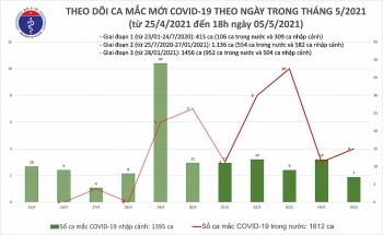 Thêm 18 ca mắc Covid-19 tại cộng đồng, trong đó 14 ca tại Bệnh viện Bệnh Nhiệt đới Trung ương