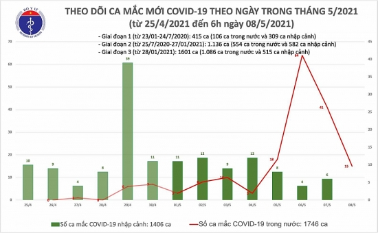Thêm 15 ca mắc Covid-19 trong cộng đồng, riêng Bắc Ninh là 14 ca