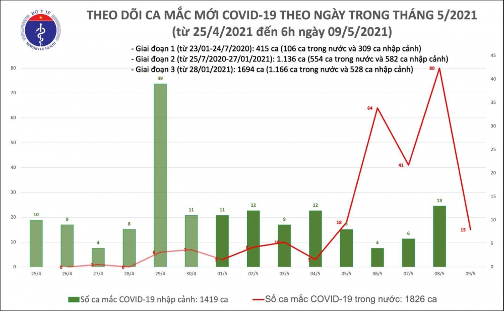 Sáng 9/5: Ghi nhận thêm 15 ca mắc Covid-19 trong cộng đồng, riêng Bệnh viện Bệnh Nhiệt đới là 6 ca