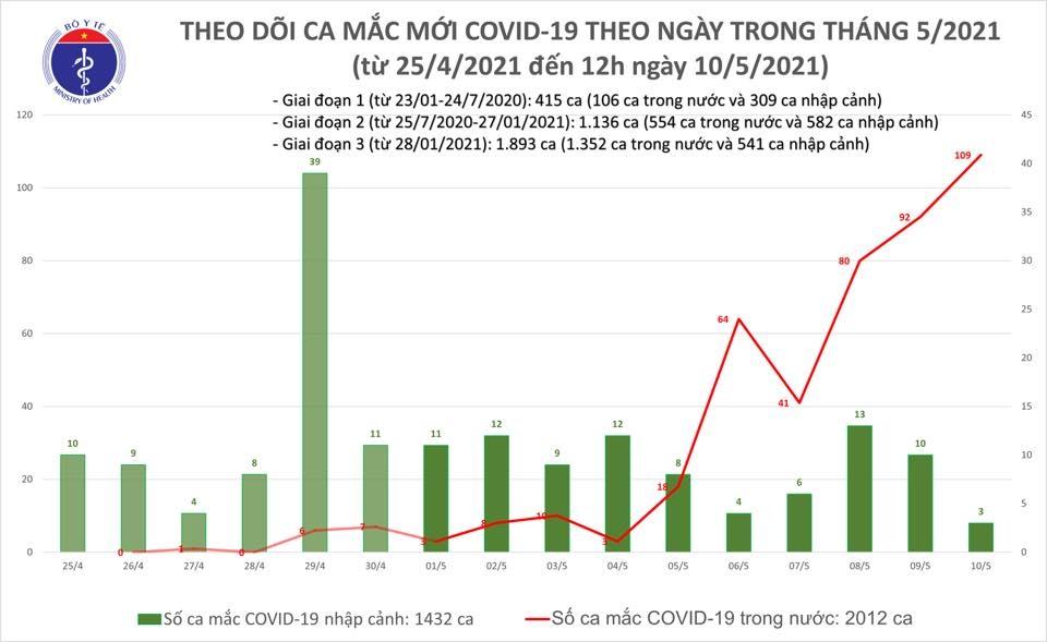 Trưa 10/5: Thêm 31 ca mắc Covid-19 ghi nhận trong cộng đồng