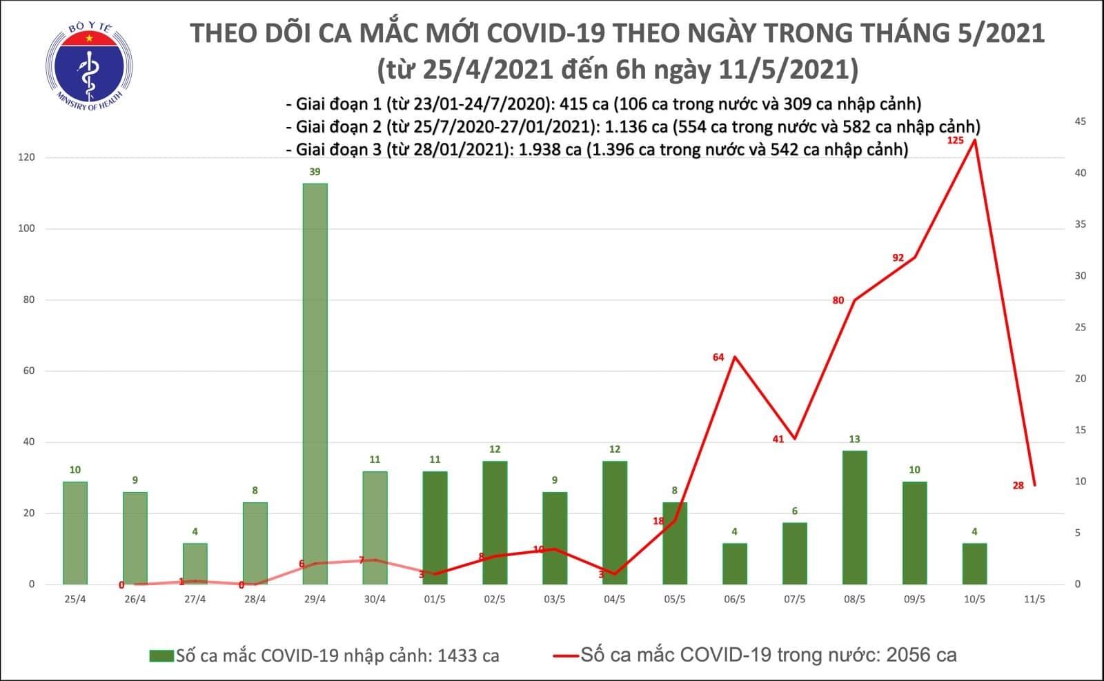 Việt Nam ghi nhận thêm 28 ca mắc Covid-19 trong cộng đồng