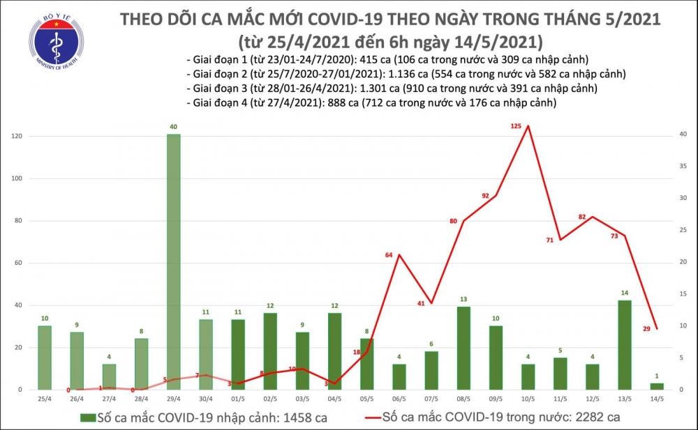 Sáng 14/5, ghi nhận 29 ca mắc Covid-19 trong nước tại các khu vực đã được cách ly, phong toả