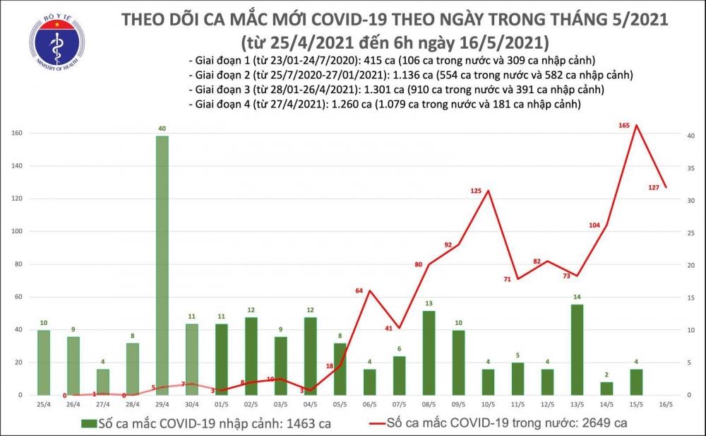 Thêm 127 ca mắc Covid-19 trong nước, riêng Bắc Giang có 98 ca