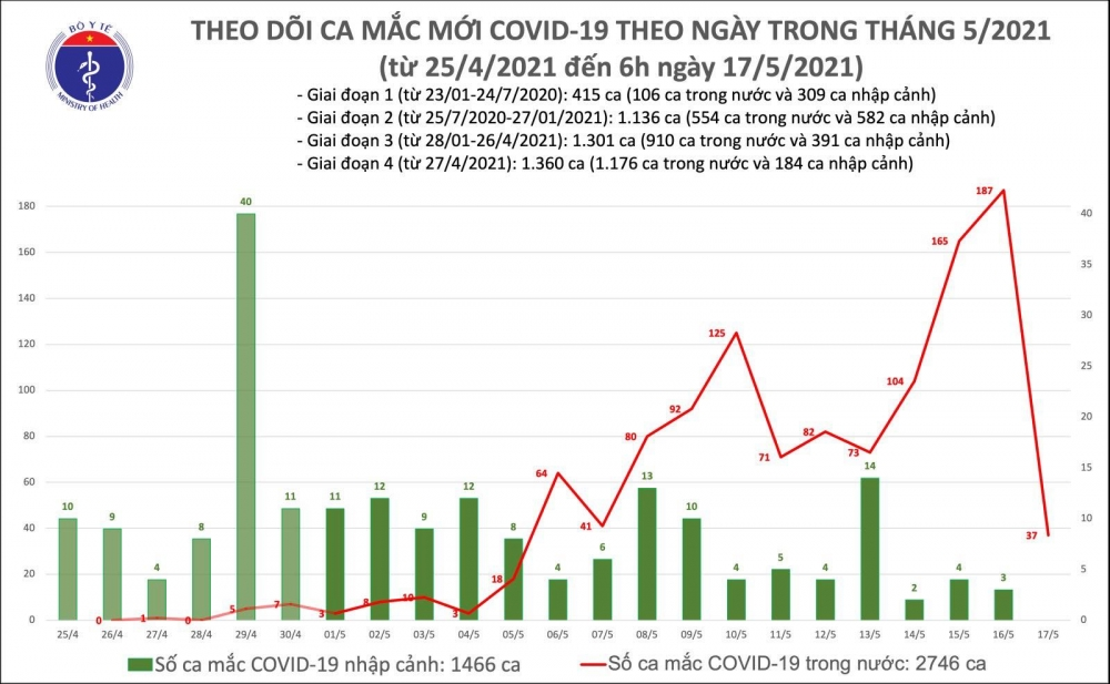 Sáng 17/5: Ghi nhận thêm 37 ca mắc Covid-19 trong nước tại các khu cách ly, phong toả