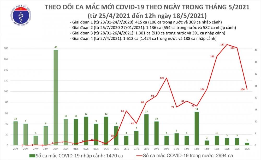 Trưa 18/5, thêm 85 ca mắc mới Covid-19 trong cộng đồng
