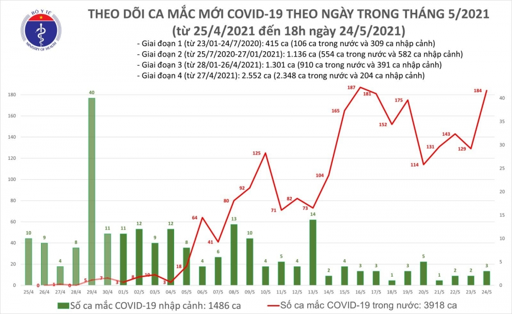 Tối 24/5, thêm 96 ca mắc Covid-19, riêng Bắc Giang và Bắc Ninh chiếm 77 ca